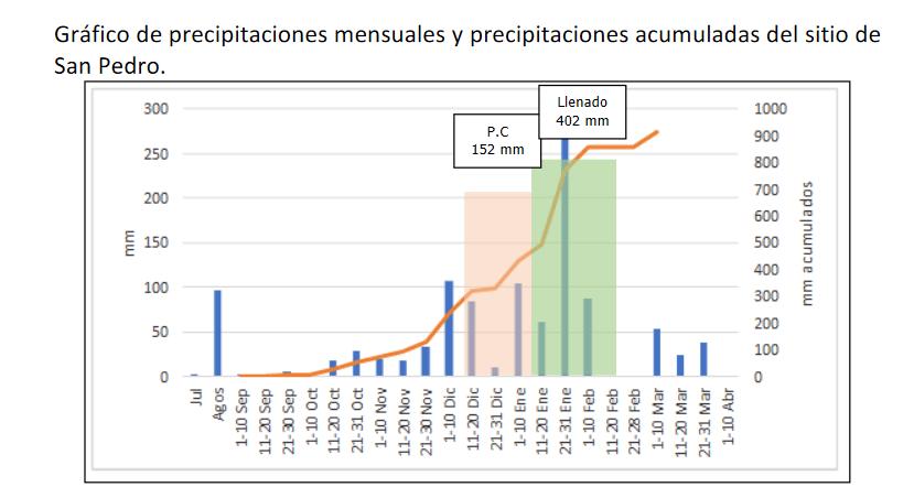 Resultados de ensayos comparativos de rendimiento soja zafra 20/21